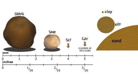 Select sand gravel fill dirt topsoil sandy loam for Soil particles definition